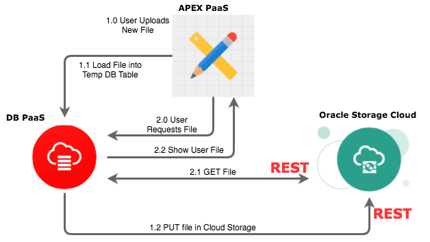 Using Oracle Storage Cloud Service for APEX BLOBS - JMJ CLOUD