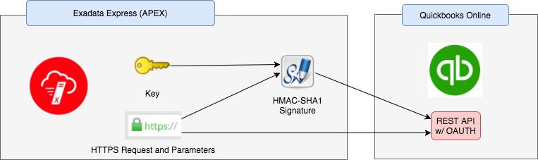 Exadata Express and the missing HMAC-SHA1 function - JMJ CLOUD