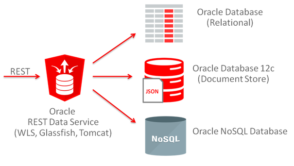 Oracle ORDS - What is it? How can I use it? How should I use it