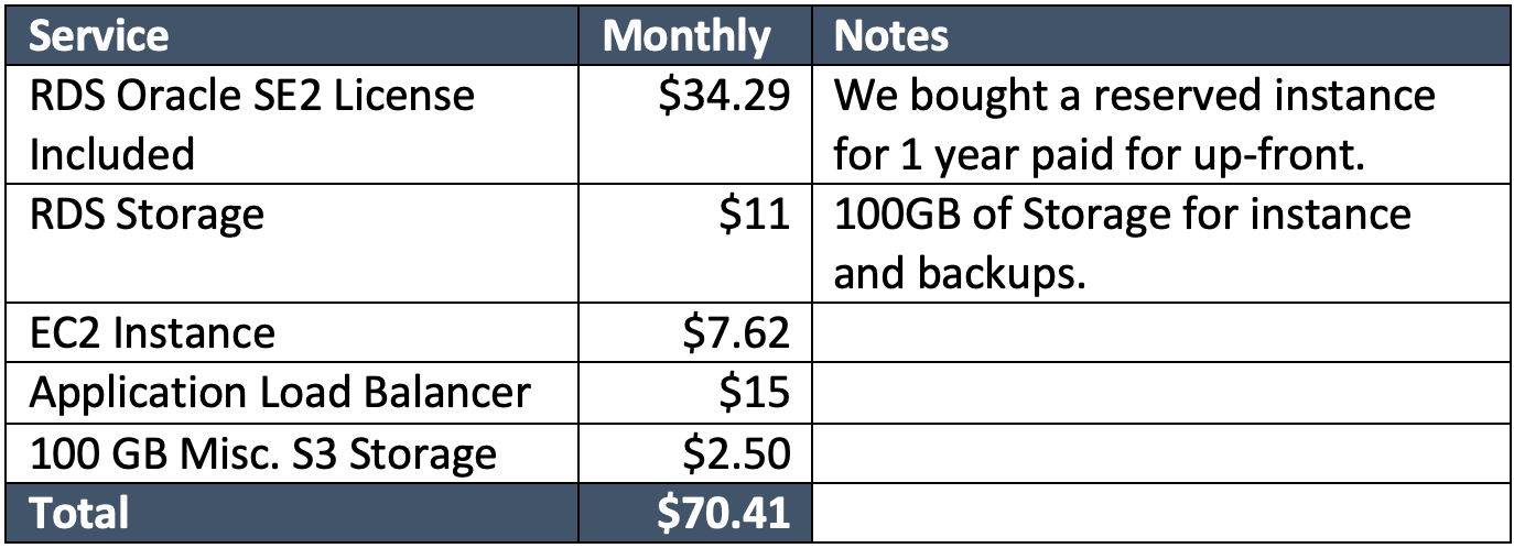APEX AWS Cost Breakdown