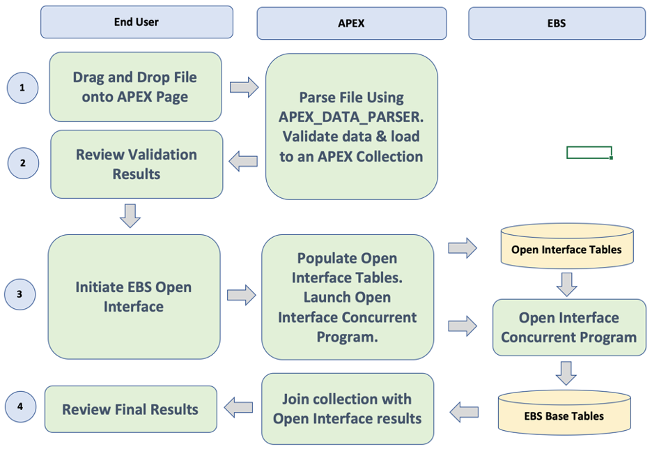 ERP Conversions with APEX Design Pattern