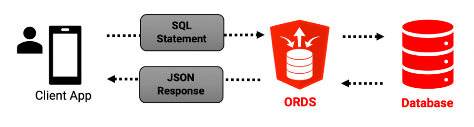 ORDS and REST Enabled SQL